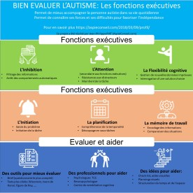 Fonction executives