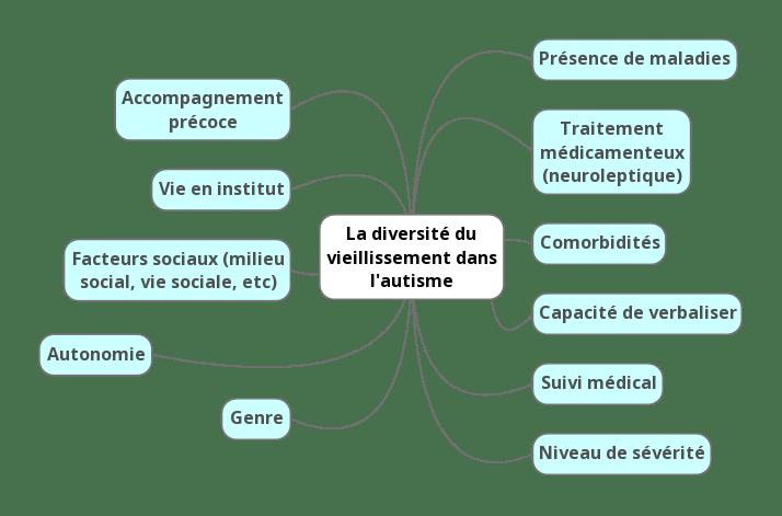 facteurs sociaux