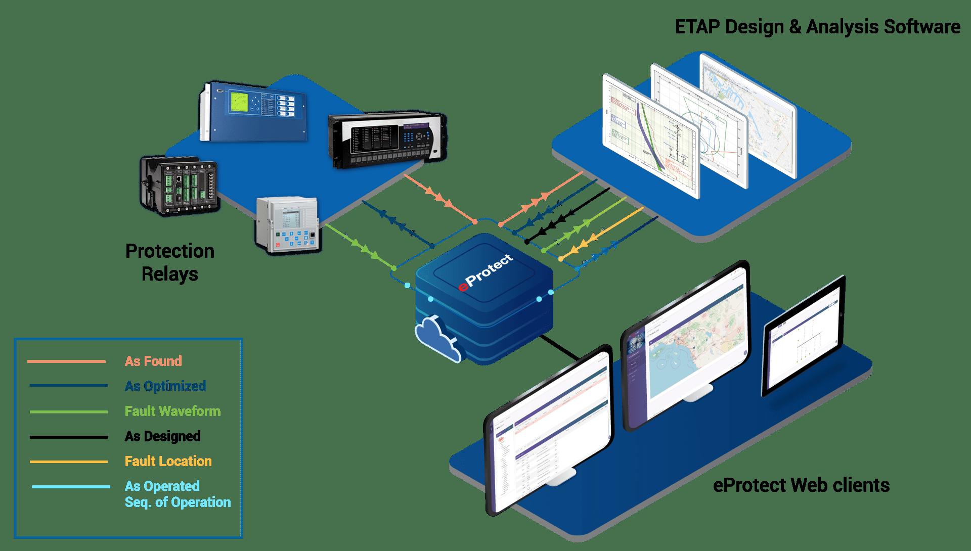 Protection Asset Management, ETAP