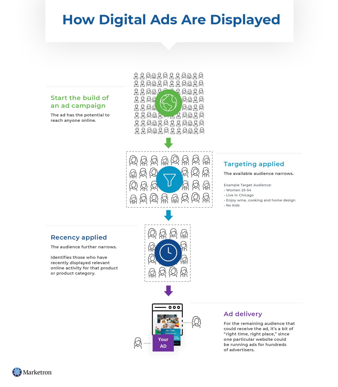 How Digital Ads Are Displayed Infographic