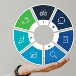 7 Stages of the Sales Cycle: How to Master Each Step to Capture More Business