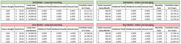 A comparison of lump sum investing vs. dollar cost averaging