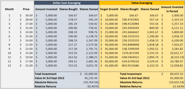 A comparison of value averaging vs. dollar cost averaging
