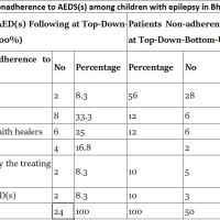 https://i1.wp.com/asploro.com/wp-content/uploads/2019/03/Table-2_Reasons-for-nonadherence-to-AEDSs-among-children-with-epilepsy-in-Bhakhar-Pakistan-N74.jpg?resize=200%2C200&ssl=1