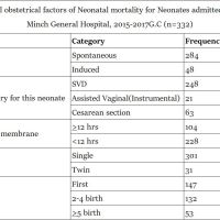 https://i1.wp.com/asploro.com/wp-content/uploads/2019/04/Table-1_Maternal-obstetrical-factors-of-Neonatal-mortality-for-Neonates-admitted-in-NICU-at-Arba-Minch-General-Hospital-2015-2017-G.C-n332.jpg?resize=200%2C200&ssl=1