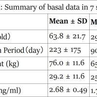 https://i1.wp.com/asploro.com/wp-content/uploads/2019/05/Table-1_Summary-of-basal-data-in-7-subjects.jpg?resize=200%2C200&ssl=1