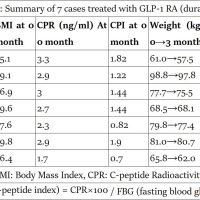 https://i1.wp.com/asploro.com/wp-content/uploads/2019/05/Table-3_Summary-of-7-cases-treated-with-GLP-1-RA-duraglutide.jpg?resize=200%2C200&ssl=1