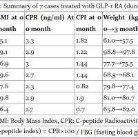 https://i1.wp.com/asploro.com/wp-content/uploads/2019/05/Table-3_Summary-of-7-cases-treated-with-GLP-1-RA-duraglutide.jpg?resize=200%2C200&ssl=1