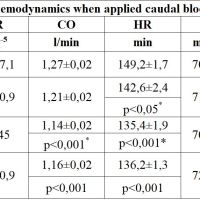 https://i1.wp.com/asploro.com/wp-content/uploads/2019/10/Table-1_Indicators-of-central-hemodynamics-when-applied-caudal-block-as-part-of-general-anesthesia.jpg?resize=200%2C200&ssl=1