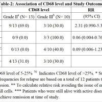 https://i1.wp.com/asploro.com/wp-content/uploads/2019/11/Table-2_Association-of-CD68-level-and-Study-Outcome.jpg?resize=200%2C200&ssl=1