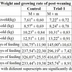 Effect of Biofat on Growing Performance and Health Status of Post-Weaning Piglets