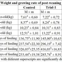 https://i1.wp.com/asploro.com/wp-content/uploads/2019/11/Table-4_Weight-and-growing-rate-of-post-weaning-pigs-kg.jpg?resize=200%2C200&ssl=1