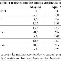 https://i1.wp.com/asploro.com/wp-content/uploads/2019/12/Table-1_The-classification-of-diabetes-and-the-studies-conducted-to-assess-disease-course.jpg?resize=200%2C200&ssl=1