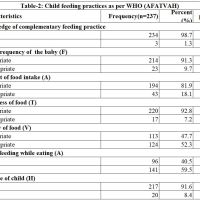 https://i1.wp.com/asploro.com/wp-content/uploads/2019/12/Table-2_Child-feeding-practices-as-per-WHO-AFATVAH.jpg?resize=200%2C200&ssl=1