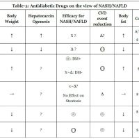 https://i1.wp.com/asploro.com/wp-content/uploads/2020/03/Table-2_Antidiabetic-Drugs-on-the-view-of-NASH-NAFLD.jpg?resize=200%2C200&ssl=1