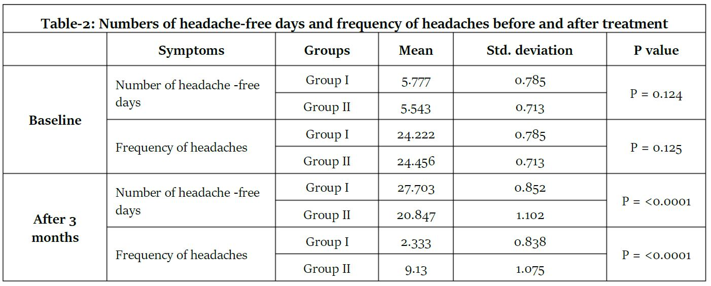 Management of Chronic Daily Headache with Focus on Botulinum Toxin Type A