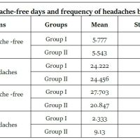 https://i1.wp.com/asploro.com/wp-content/uploads/2020/04/Table-2_Numbers-of-headache-free-days-and-frequency-of-headaches-before-and-after-treatment.jpg?resize=200%2C200&ssl=1