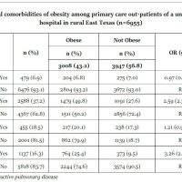 https://i1.wp.com/asploro.com/wp-content/uploads/2020/04/Table-2_Potential-comorbidities-of-obesity-among-primary-care-out-patients-of-a-university-teaching-hospital-in-rural-East-Texas-n6955.jpg?resize=200%2C200&ssl=1