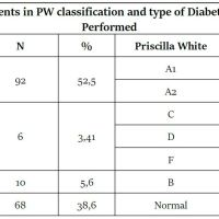 https://i1.wp.com/asploro.com/wp-content/uploads/2020/04/Table-4_Distribution-of-Patients-in-PW-classification-and-type-of-Diabetes-Identified-and-Treatment-Performed.jpg?resize=200%2C200&ssl=1