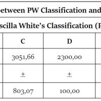 https://i1.wp.com/asploro.com/wp-content/uploads/2020/04/Table-6_Association-between-PW-Classification-and-Fetal-Weight-grams.jpg?resize=200%2C200&ssl=1