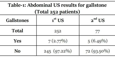 https://i1.wp.com/asploro.com/wp-content/uploads/2020/05/Table-1_Abdominal-US-results-for-gallstone-Total-252-patients.jpg?resize=400%2C200&ssl=1
