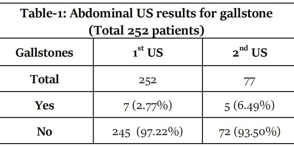 https://i1.wp.com/asploro.com/wp-content/uploads/2020/05/Table-1_Abdominal-US-results-for-gallstone-Total-252-patients.jpg?resize=600%2C300&ssl=1