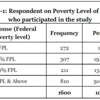 https://i1.wp.com/asploro.com/wp-content/uploads/2020/05/Table-1_Respondent-on-Poverty-Level-of-those-who-participated-in-the-study.jpg?resize=200%2C200&ssl=1