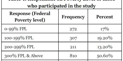 https://i1.wp.com/asploro.com/wp-content/uploads/2020/05/Table-1_Respondent-on-Poverty-Level-of-those-who-participated-in-the-study.jpg?resize=400%2C200&ssl=1