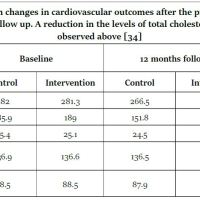https://i1.wp.com/asploro.com/wp-content/uploads/2020/06/Table-1_Clinical-data-on-changes-in-cardiovascular-outcomes-after-the-provision-of-linoleic-acid-following-a-12-month-follow-up.jpg?resize=200%2C200&ssl=1