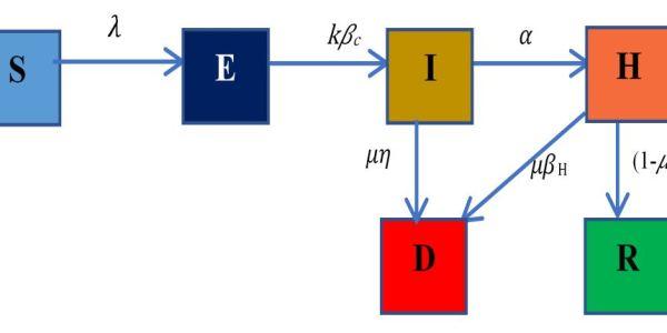 https://i1.wp.com/asploro.com/wp-content/uploads/2020/09/Fig-1_Model-Diagram.jpg?resize=600%2C300&ssl=1
