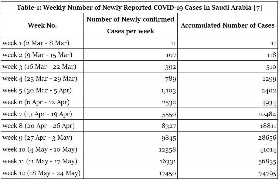 Prediction of the Epidemic Strength of COVID-19 in the Holy Places of Saudi Arabia during the Forthcoming Hajj Season 2020