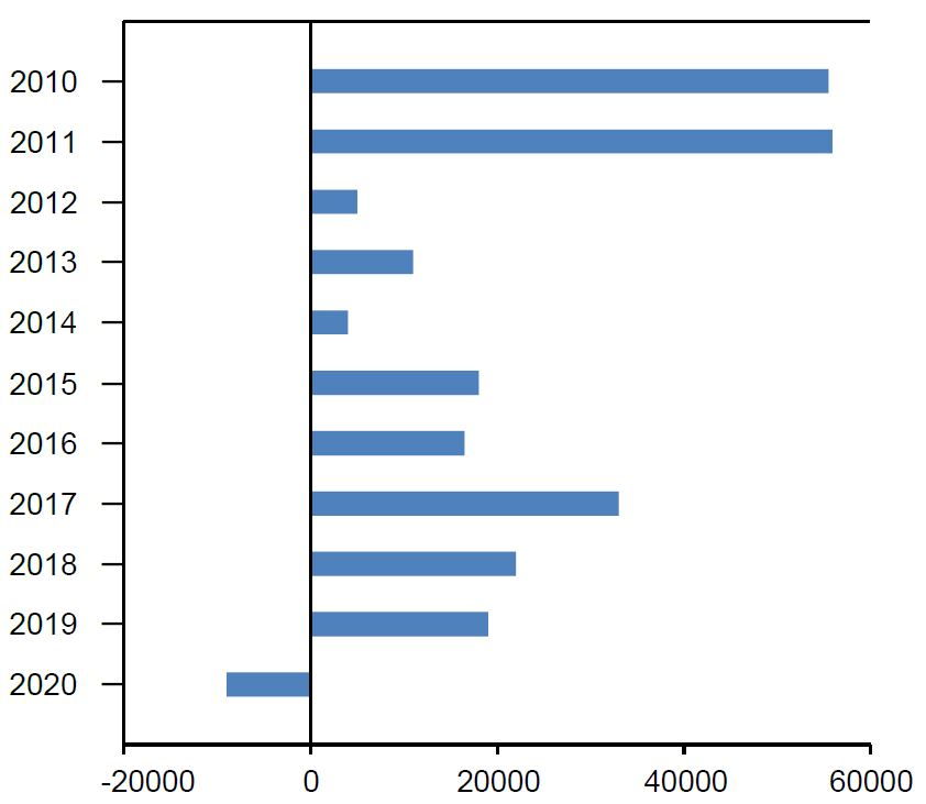 Fewer Annual Deaths in Japan with Negative Excess Mortality for COVID-19