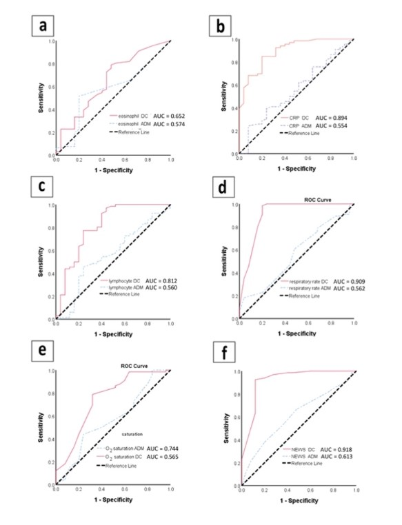Using Clinical and Biochemical Parameters for Safer Discharges in COVID-19: A Comparative Study