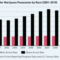 Jocular Look @ Today's News || Marijuana use in The US, Police Brutality, and Jail time