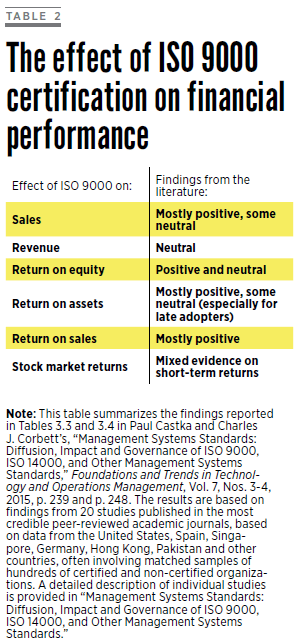The effect of ISO 9000 certification on financial perfomance
