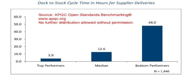 Dock to Stock Cycle Time in Hours for Supplier Deliveries. Source: APQC
