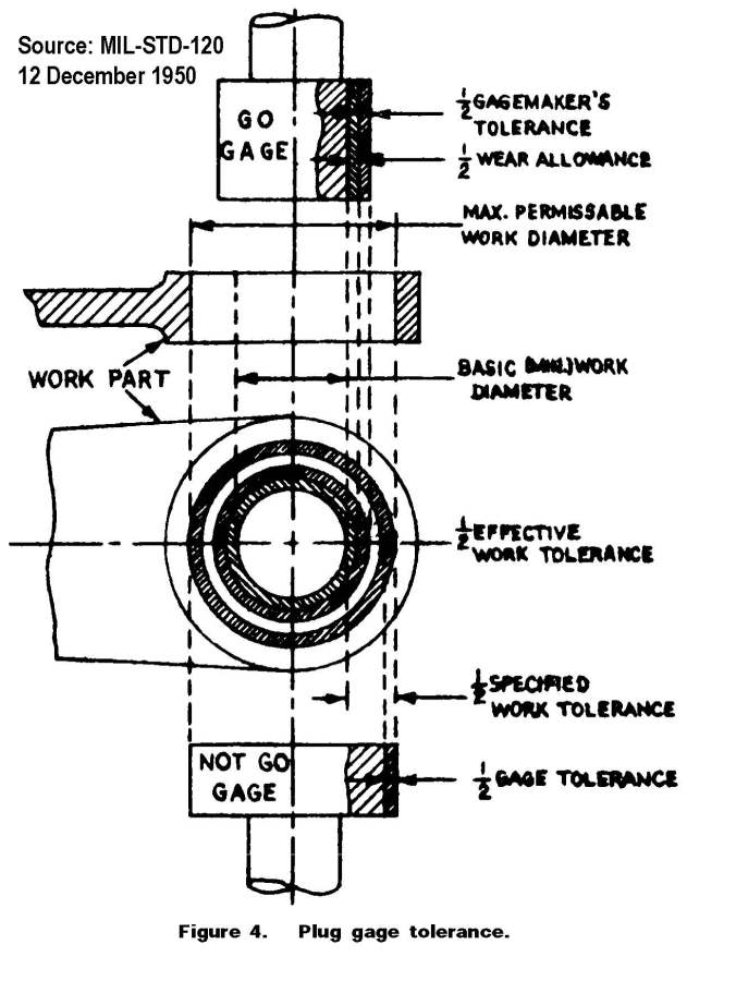 Plug gage tolerance. Source: MIL-STD-120