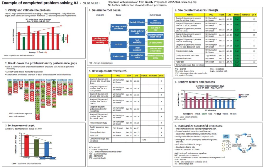 A3 report, Toyota A3, problem solving A3