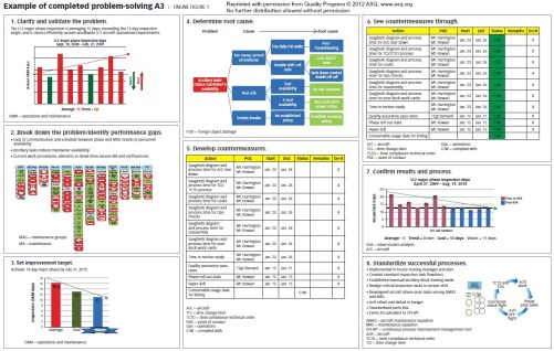 Article Explains The Toyota A3 Report As Used In Lean Manufacturing
