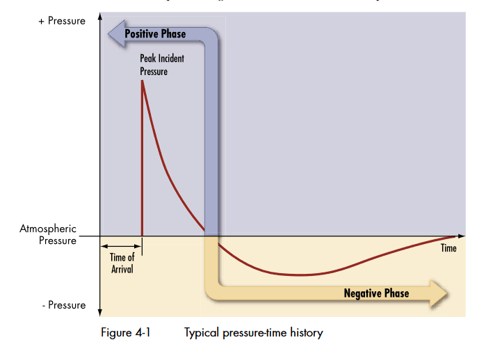 FEMA - Explosive Blast - Figure 4-1