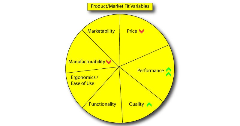 Product/Market Fit Variables