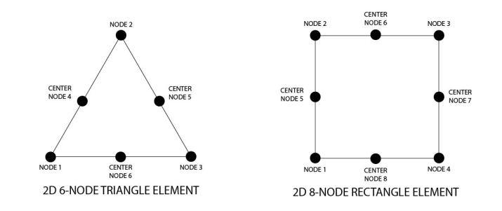 FEA- 2D Elements-2