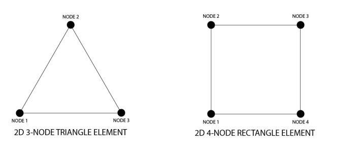 FEA 2D Elements-1