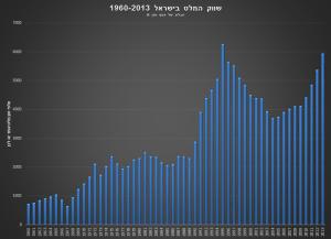שוק המלט מ 1960
