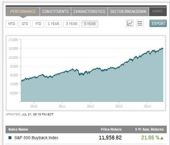 S&P 500 buyback index 5 yr