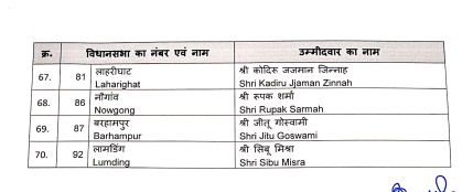 List of BJP candidates in Assam Election 2021 5