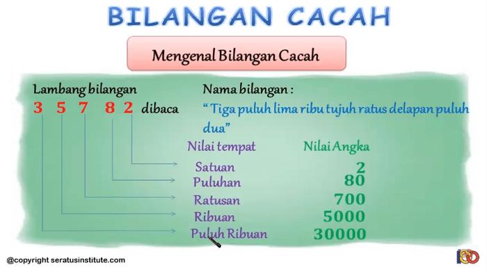 Bilangan rasional bisa dinyatakan dalam pecahan atau bilangan desimal. Rangkuman Dan Soal Matematika Bilangan Cacah Materi Belajar Dari Rumah Sd Kelas 4 6 Semua Halaman Bobo