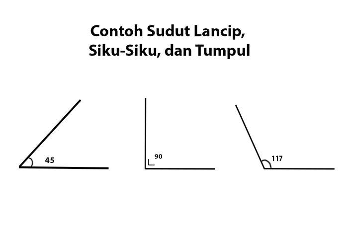 Kemiringan atau slope adalah angka yang menunjukkan tingkat kecuraman garis persamaan. Cari Jawaban Soal Kelas 3 Tema 8 Subtema 1 Contoh Gambar Sudut Lancip Sudut Siku Siku Dan Sudut Tumpul Semua Halaman Bobo