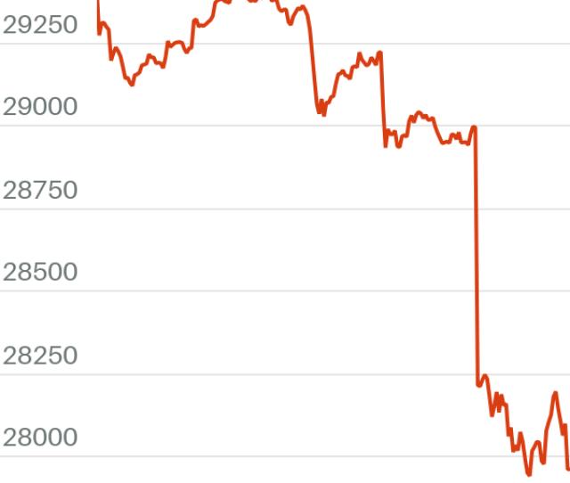 Dow Jones Industrial Average Drops  Points On Coronavirus