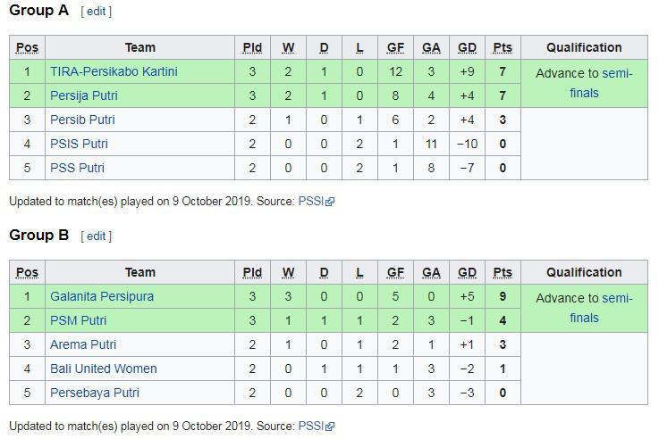 Klasemen sementara Liga 1 Putri 2019, Rabu (09/10/19). Copyright: wikipedia